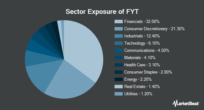 Sector Exposure of First Trust Small Cap Value AlphaDEX Fund (NYSEARCA:FYT)
