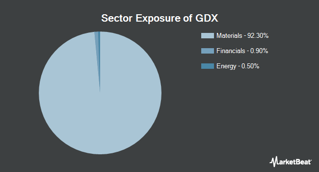 Sector Exposure of VanEck Vectors Gold Miners ETF (NYSEARCA:GDX)