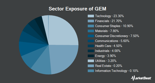 Sector Exposure of Goldman Sachs ActiveBeta Emerging Markets Equity ETF (NYSEARCA:GEM)