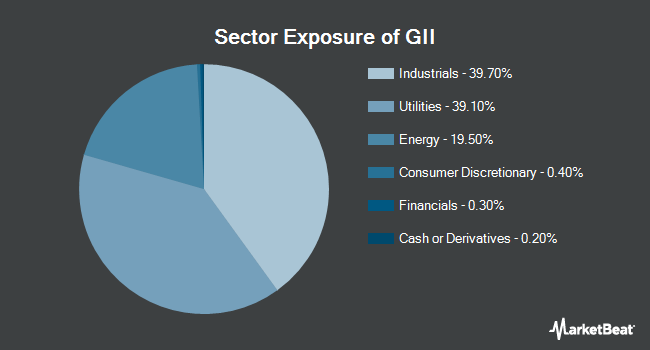 Sector Exposure of SPDR S&P Global Infrastructure ETF (NYSEARCA:GII)