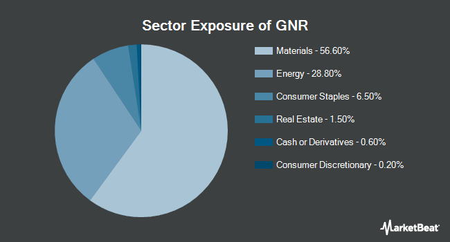 Sector Exposure of SPDR S&P Global Natural Resources ETF (NYSEARCA:GNR)