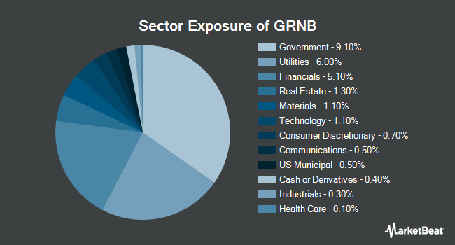 Sector Exposure of VanEck Vectors Green Bond ETF (NYSEARCA:GRNB)