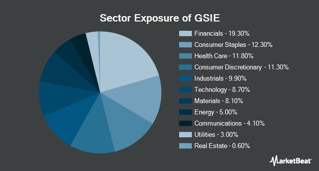 Sector Exposure of GOLDMAN SACHS E/ACTIVEBETA INTL EQU (NYSEARCA:GSIE)