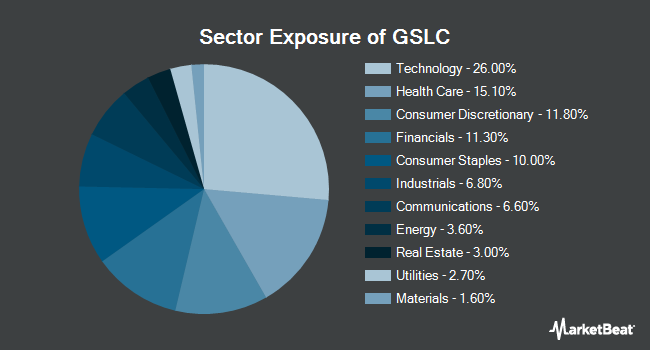 Sector Exposure of Goldman Sachs ActiveBeta U.S. Large Cap Equity ETF (NYSEARCA:GSLC)