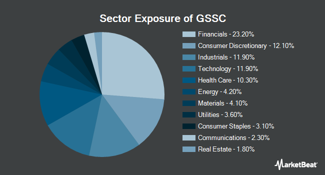 Sector Exposure of Goldman Sachs ActiveBeta U.S. Small Cap Equity ETF (NYSEARCA:GSSC)