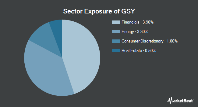 Sector Exposure of Invesco Ultra Short Duration ETF (NYSEARCA:GSY)