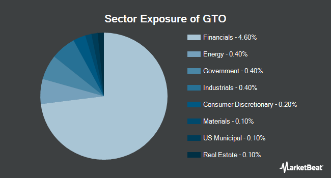 Sector Exposure of Invesco Total Return Bond ETF (NYSEARCA:GTO)