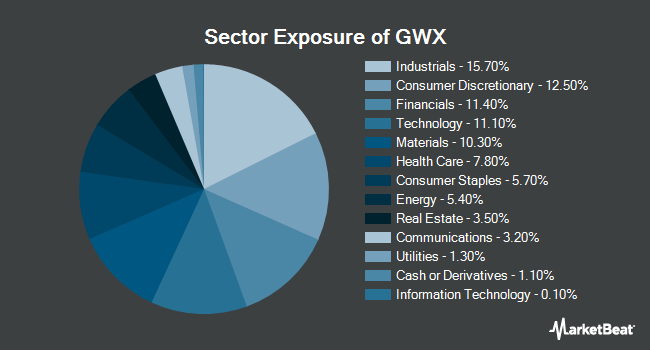 Sector Exposure of SPDR S&P International Small Cap ETF (NYSEARCA:GWX)