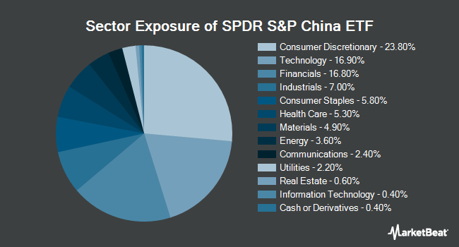 Sector Exposure of SPDR S&P China ETF (NYSEARCA:GXC)