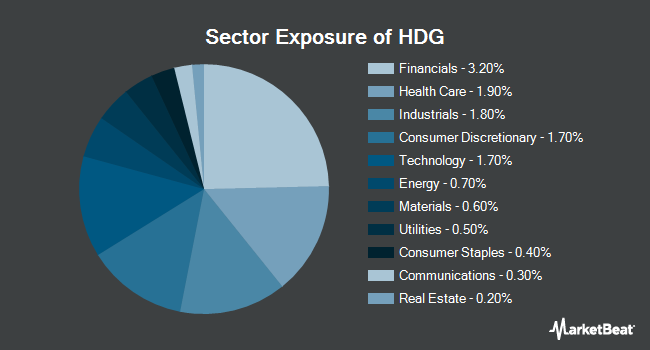 Sector Exposure of ProShares Hedge Replication ETF (NYSEARCA:HDG)
