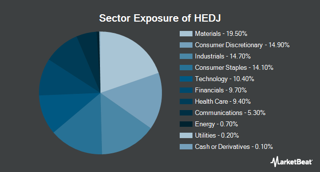 Sector Exposure of WisdomTree Europe Hedged Equity Fund (NYSEARCA:HEDJ)