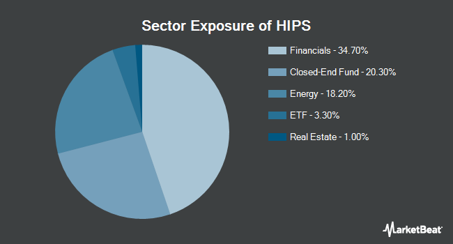 Sector Exposure of GraniteShares HIPS US High Income ETF (NYSEARCA:HIPS)