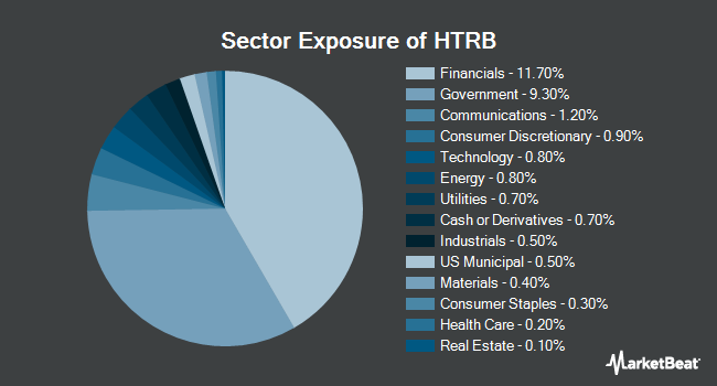 Sector Exposure of Hartford Total Return Bond ETF (NYSEARCA:HTRB)