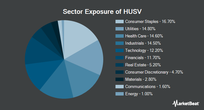 Sector Exposure of First Trust Horizon Managed Volatility Domestic ETF (NYSEARCA:HUSV)