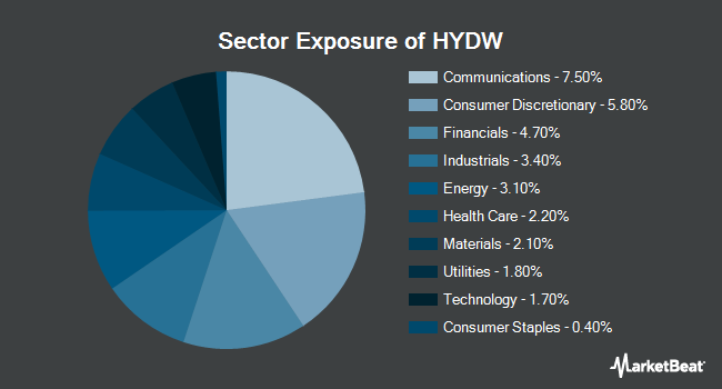 Sector Exposure of X-trackers Low Beta High Yield Bond ETF (NYSEARCA:HYDW)