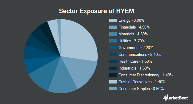 Sector Exposure of VanEck Vectors Emerging High Yield Bond ETF (NYSEARCA:HYEM)