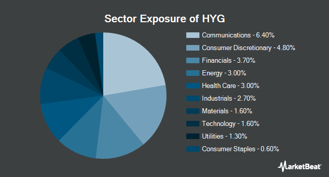 Sector Exposure of iShares iBoxx $ High Yield Corporate Bond ETF (NYSEARCA:HYG)