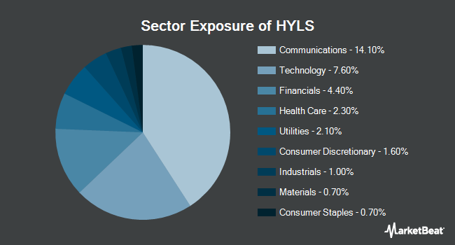 Sector Exposure of First Trust Exchange-Traded Fund IV First Trust Tactical High Yield ETF (NYSEARCA:HYLS)