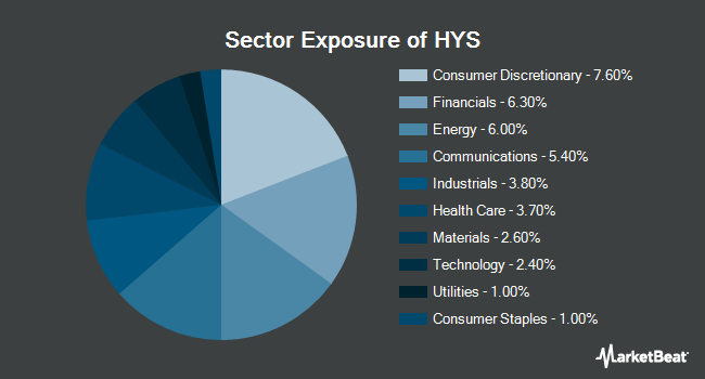 Sector Exposure of PIMCO 0-5 Year High Yield Corporate Bond Index Exchange-Traded Fund (NYSEARCA:HYS)