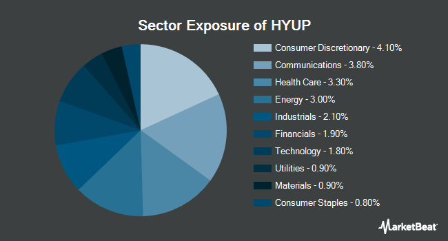 Sector Exposure of Xtrackers High Beta High Yield Bond ETF (NYSEARCA:HYUP)