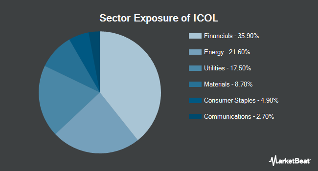 Sector Exposure of iShares MSCI Colombia Capped ETF (NYSEARCA:ICOL)