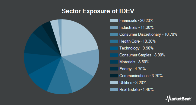 Sector Exposure of iShares Core MSCI International Developed Markets ETF (NYSEARCA:IDEV)