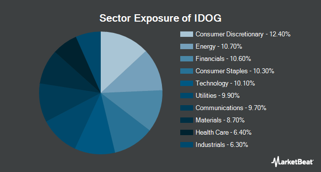 Sector Exposure of ALPS International Sector Dividend Dogs ETF (NYSEARCA:IDOG)
