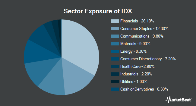 Sector Exposure of VanEck Vectors Indonesia Index ETF (NYSEARCA:IDX)