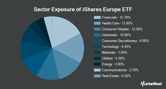 Sector Exposure of iShares Europe ETF (NYSEARCA:IEV)
