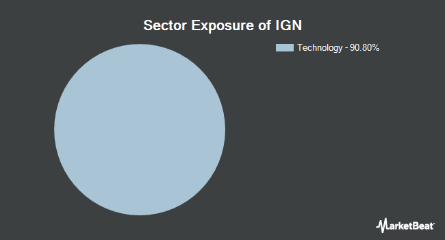 Sector Exposure of iShares S&P NA Tec.-Mul. Net. Idx. (NYSEARCA:IGN)