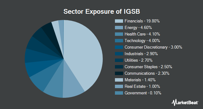 Sector Exposure of iShares Short-Term Corporate Bond ETF (NYSEARCA:IGSB)