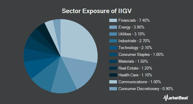 Sector Exposure of Invesco Investment Grade Value ETF (NYSEARCA:IIGV)