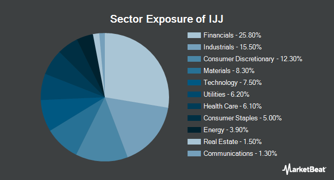 Sector Exposure of iShares S&P Mid-Cap 400 Value ETF (NYSEARCA:IJJ)