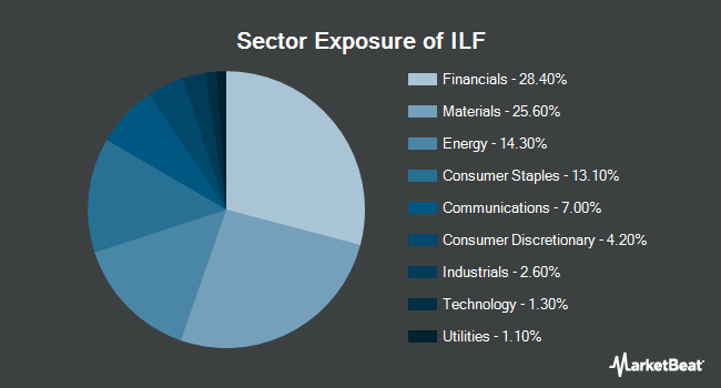 Sector Exposure of iShares Latin America 40 ETF (NYSEARCA:ILF)