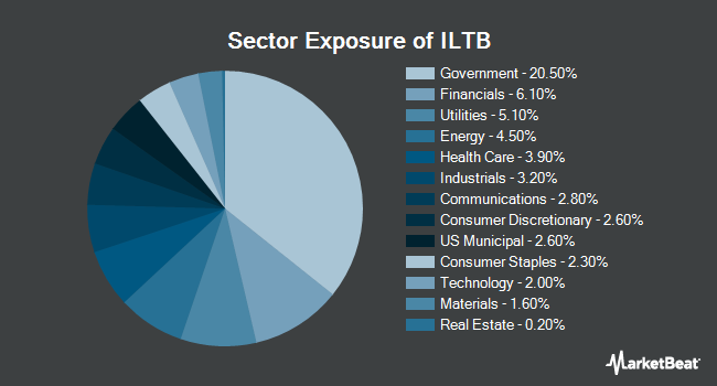 Sector Exposure of iShares Core 10+ Year USD Bond ETF (NYSEARCA:ILTB)