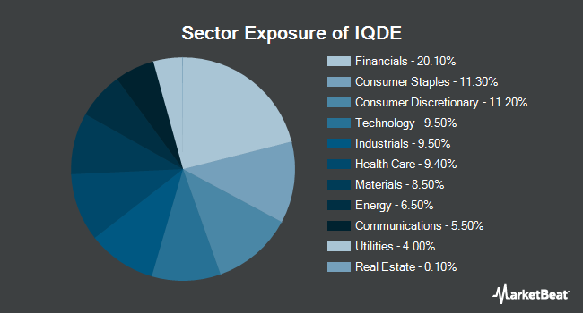 Sector Exposure of FlexShares International Quality Dividend Defensive Index Fund (NYSEARCA:IQDE)
