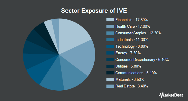 Sector Exposure of iShares S&P 500 Value ETF (NYSEARCA:IVE)