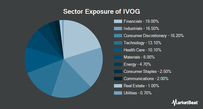 Sector Exposure of Vanguard S&P Mid-Cap 400 Growth ETF (NYSEARCA:IVOG)