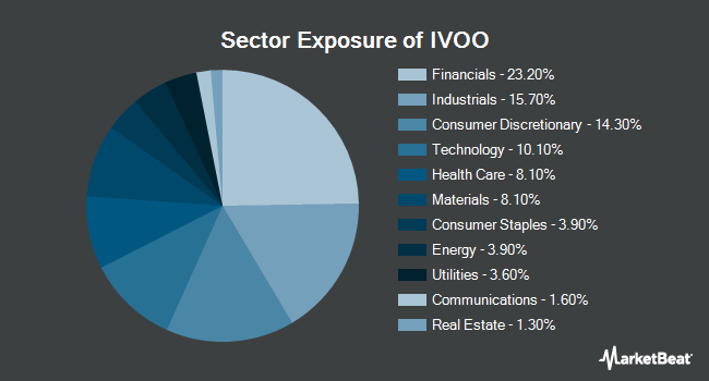 Sector Exposure of Vanguard S&P Mid-Cap 400 ETF (NYSEARCA:IVOO)