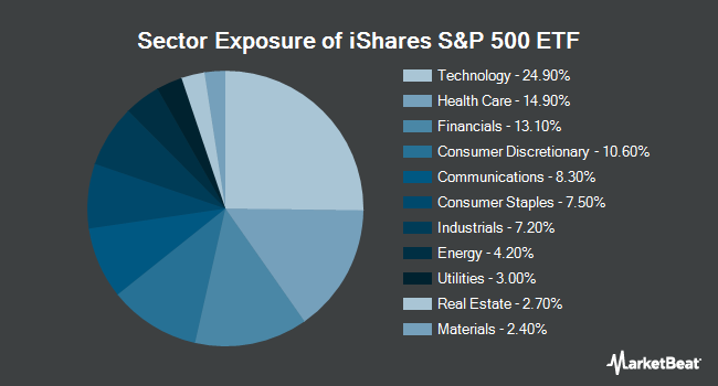 Sector Exposure of iShares Core S&P 500 ETF (NYSEARCA:IVV)