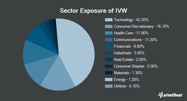 Sector Exposure of iShares S&P 500 Growth ETF (NYSEARCA:IVW)