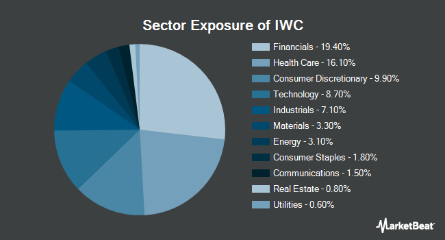 Sector Exposure of iShares Micro-Cap ETF (NYSEARCA:IWC)