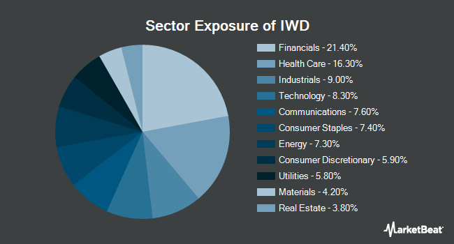 Sector Exposure of iShares Russell 1000 Value ETF (NYSEARCA:IWD)