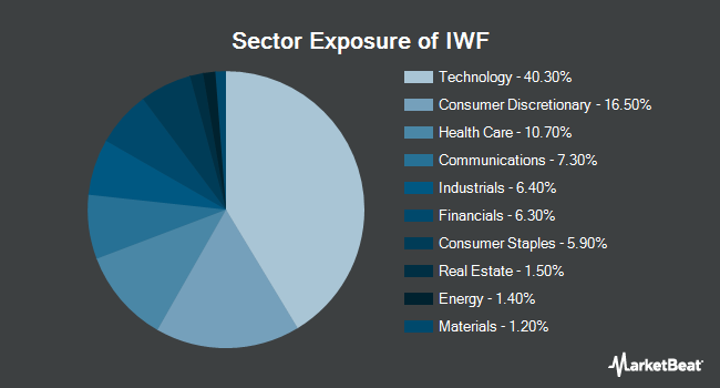 Sector Exposure of iShares Russell 1000 Growth ETF (NYSEARCA:IWF)