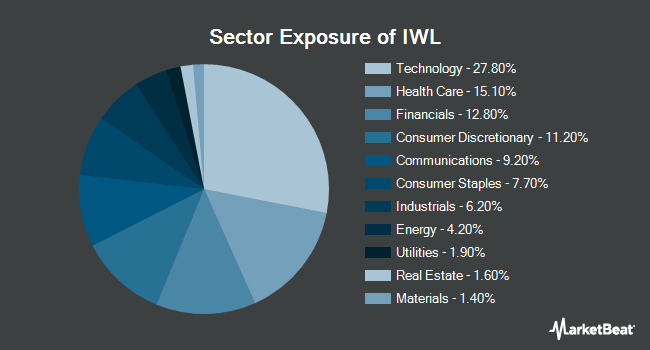 Sector Exposure of iShares Russell Top 200 ETF (NYSEARCA:IWL)