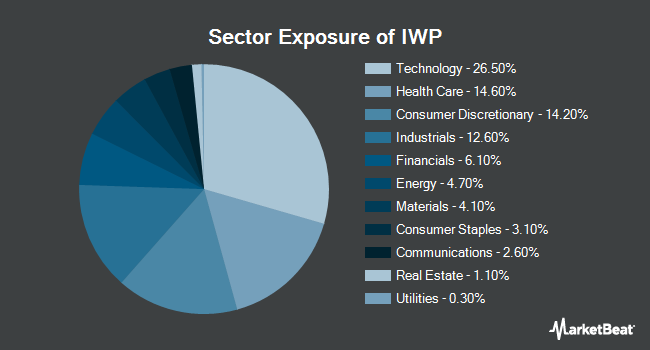 Sector Exposure of iShares Russell Mid-Cap Growth ETF (NYSEARCA:IWP)