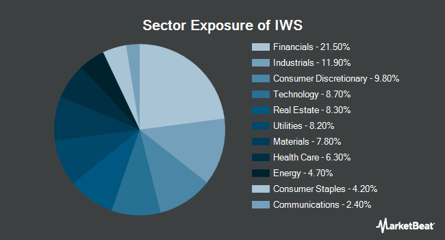Sector Exposure of iShares Russell Mid-Cap Value ETF (NYSEARCA:IWS)