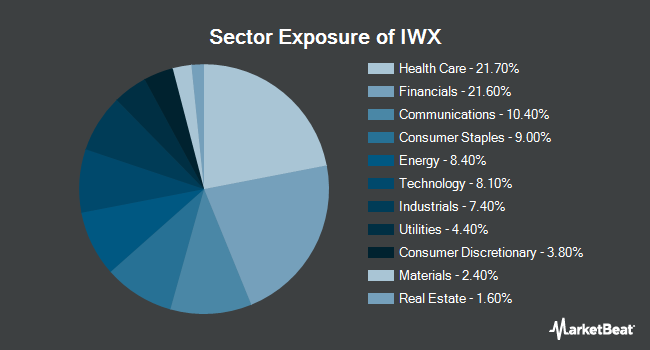 Sector Exposure of iShares Russell Top 200 Value ETF (NYSEARCA:IWX)