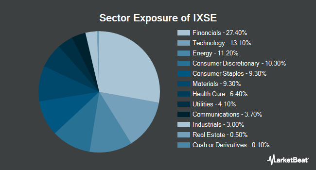 Sector Exposure of WisdomTree India ex-State-Owned Enterprises Fund (NYSEARCA:IXSE)