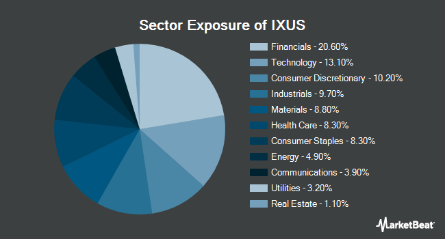 Sector Exposure of iShares Core MSCI Total International Stock ETF (NYSEARCA:IXUS)